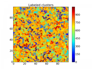 The same matrix with all clusters labeled with a number.